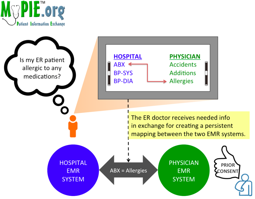mypie_diagram