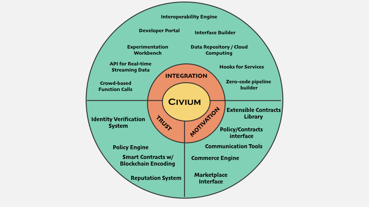 civium graphic mvp